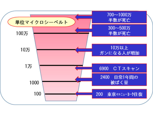 X線人体影響グラフ